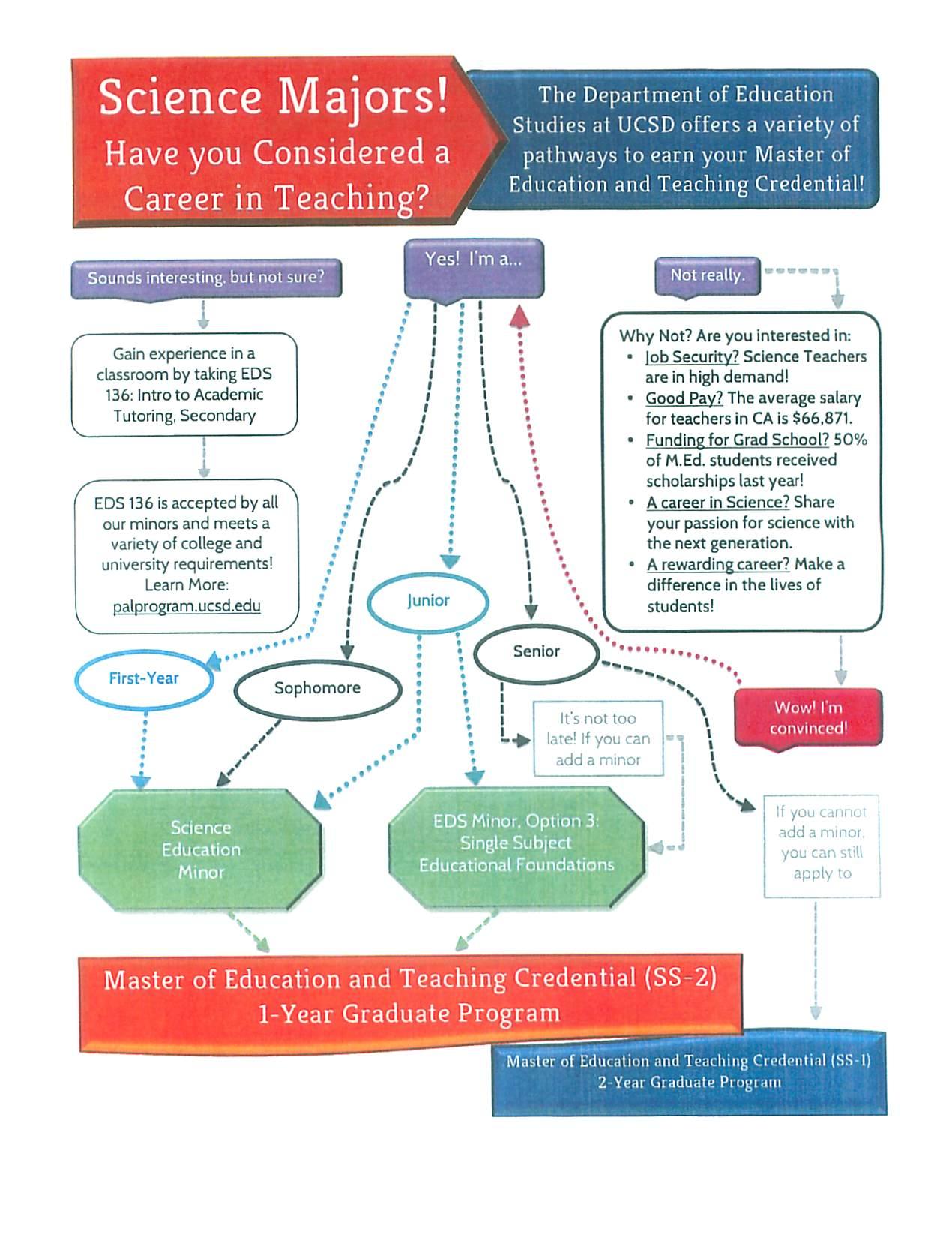 consider teaching ucsd chemistry biochemistry